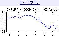 Chf20090204