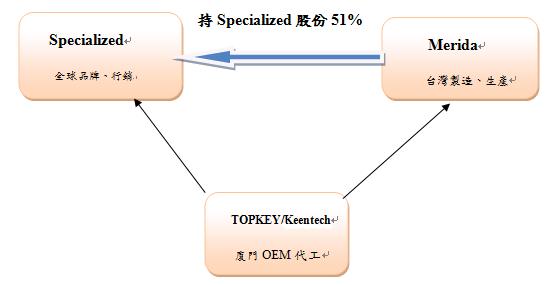 Merida_specialized_topkey
